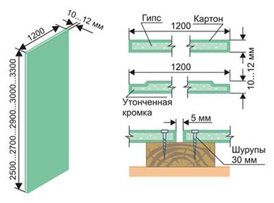 Схема крепления гипсокартона к стене