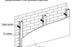 Расположение профилей для каркаса при строительстве стены из гипсокартона