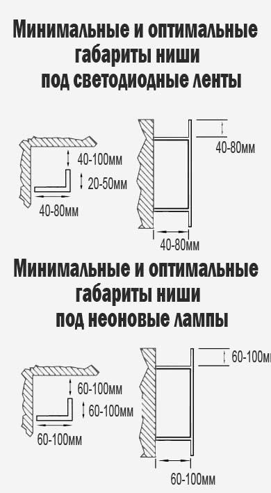 Схема размеров ниши