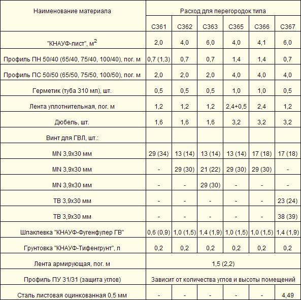 Расход шпатлевки на м.кв краска акриловая для дорожной разметки ак-539 цена