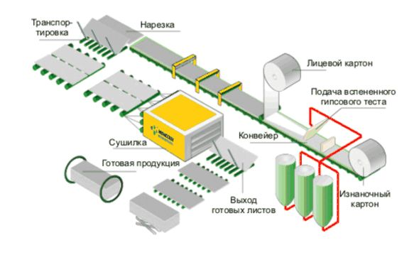 Схема производства гипсократона