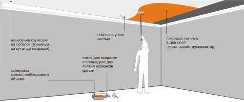 Технология покраски потолка из ГКЛ