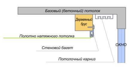 Схема устройства ниши под карниз