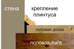 Схема крепления деревянного плинтуса саморезами