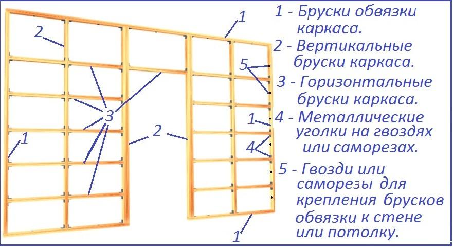 Схема устройства деревянного каркаса для перегородки из гипсокартона