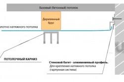 Схема крепления карниза