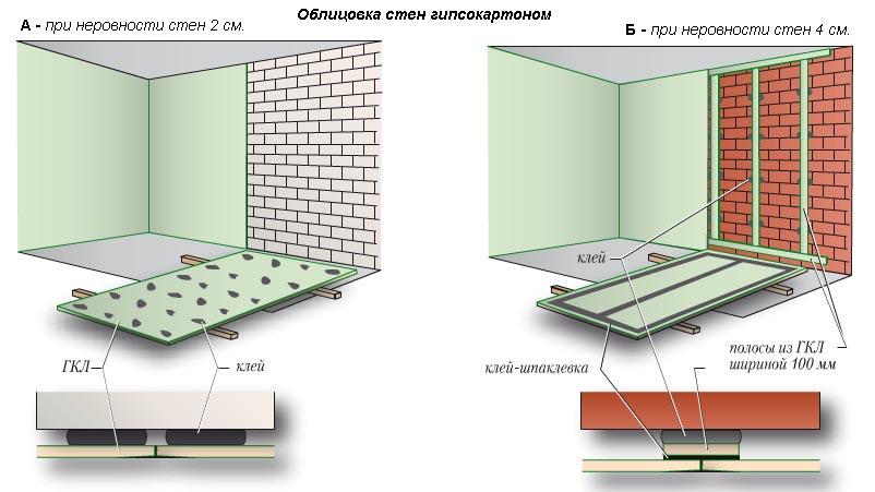 Схема клеевого способа крепления гипсокартона