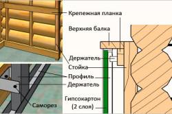 Крепление гипсокартона к деревянной стене