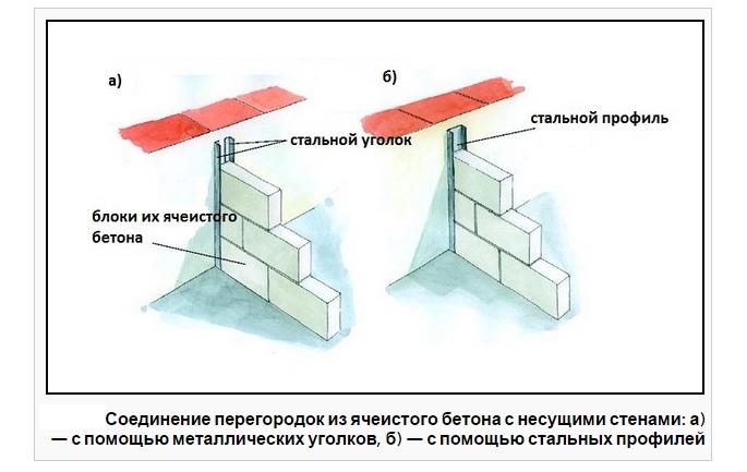 Способоы монтажа перегородки из бетона