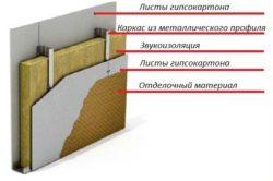Устройство перегородки из гипсокартона