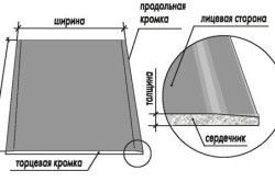 Структура листа гиспокартона