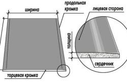 Схема устройства гипсокартонного листа