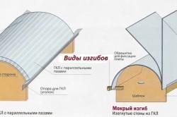 Виды сгибания гипсокартона: сухой и мокрый