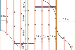 Пример разметки потолка под волну из гипсокартона
