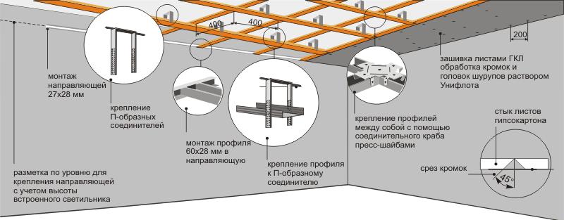 Схема установки гипсокартонного потолка