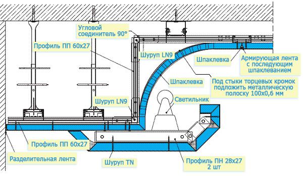 Схема двухуровневого потолка и его крепление