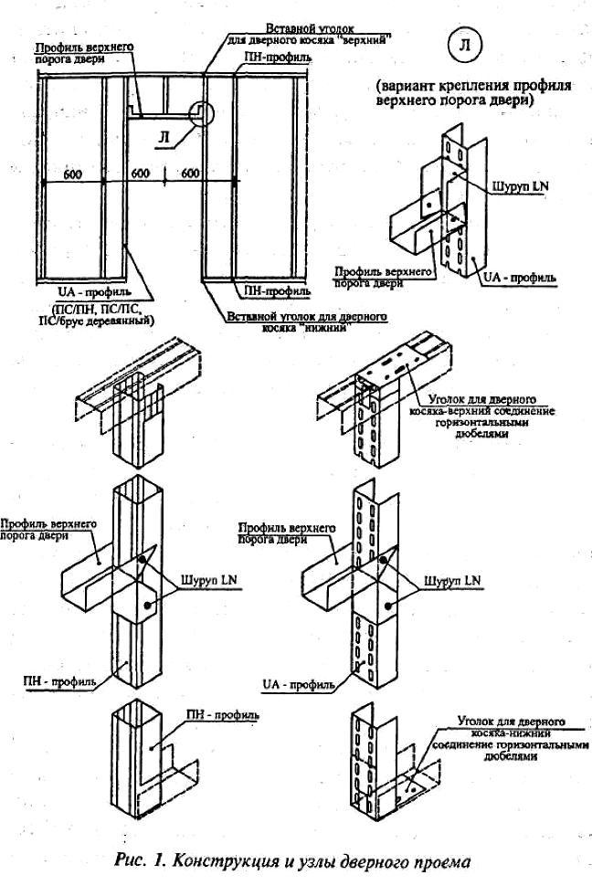 Перегородки на металлическом каркасе схема