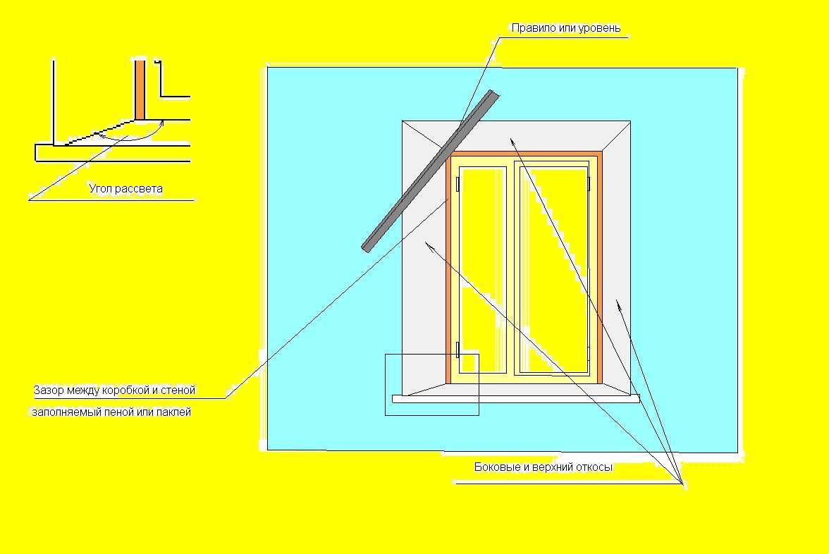 Откосы на окна как сделать откосы на окнах