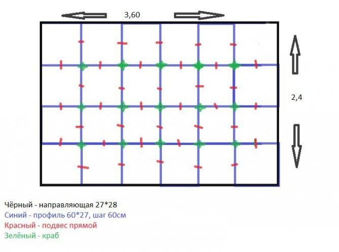 Как сделать разметки для гипсокартона