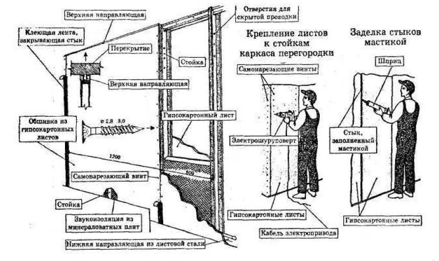 схема монтажа перегородок из гипсокартона