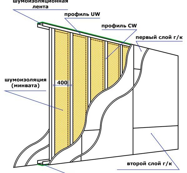 стена из гипсокартона в два слоя